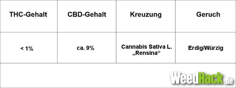 Bedrolite Cannabis Daten